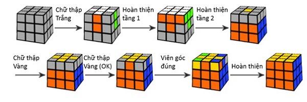 Cách chơi rubik 3x3 dễ hiểu nhất theo trình tự 7 bước