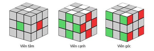 Cấu tạo các viên trong khối rubik 3x3