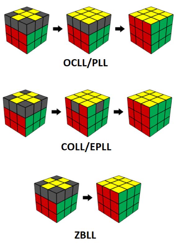 COLL/EPLL, OCLL/PLL và ZBLL.